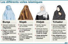The difference between the hijab, chador, niqab and burka. Women In Iran, La Ilaha Illallah, Ap Human Geography, Islam Women, Face Veil, Sharia Law, World Religions, Headgear, Dress Codes