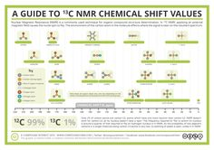 Analytical Chemistry - 13-C NMR Chemical Shifts