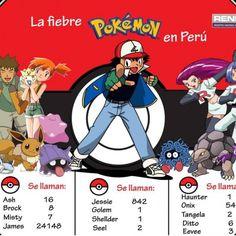 Pokémon Go conoce los nombres más populares en Perú según Reniec - Canal N