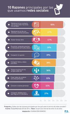 INFOGRAFÍA: Las 10 razones por las que usamos redes sociales   Tecnología