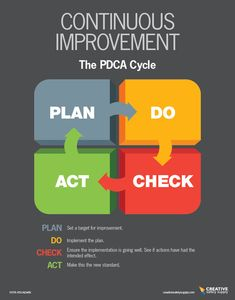 Its dark color features the PDCA cycle clearly for everyone in the facility. Change Management, Business Management, Business Planning, Process Improvement, Self Improvement Tips, Kaizen, Innovation Strategy, Innovation In The Workplace, Amélioration Continue