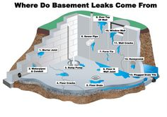 how to know if pipe are leaking under house