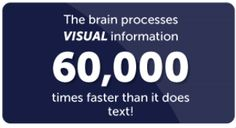 Learn Visually to leverage on our natural power to memorize visually