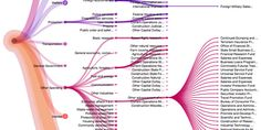 Visualizing Publicly Available US Government Data Online - information aesthetics
