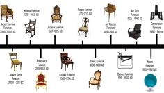 A brief look at furniture styles & design throughout history Interior Design Courses, Art Nouveau, Antique Chairs, Antique Furniture, Wooden Furniture, Furniture Styles, Furniture Design, Family Furniture, Product Design