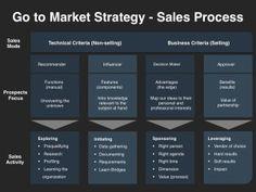 Sales And Marketing Strategies - Sales Process