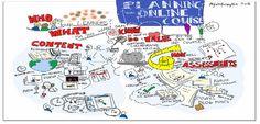 Consejos sobre aprendizaje / formación en línea.  Conviene que sea colaborativo, social, reconocido / gamificado, etc...