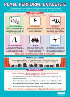 Plan, Perform, Evaluate | Dance Educational School Posters