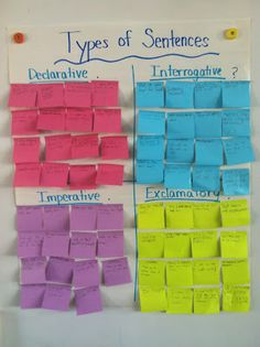 "This ""types of sentences"" chart would be great for a middle school language arts class. The class would be broken up into four groups and each group would be assigned a type of sentence. Then, each student would be given a post-it note on which they would write an example of their assigned type of sentence. I think it could also be made into a race!"