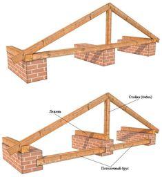 Наслонная стропильная система Building A Garage, Building A House, Roof Design, House Design, Shed Construction, A Frame House Plans, Casas Containers, Roof Trusses, Roof Architecture