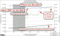 The US has spent almost $3T in an effort to create jobs but employment continues to fall.  Does stimulus really work?