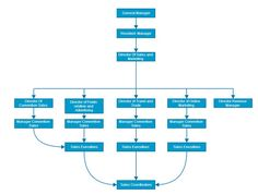 Sales and Marketing Department Organizational chart: http://www ...