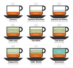 Coffee Drinks Illustrated - good info graphics