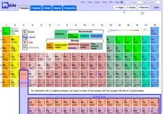 1000 images about periodic table of elements on pinterest for Ptable and r