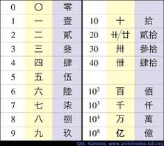 Google Image Result for http://www.archimedes-lab.org/images8/Numeral_chinese.gif