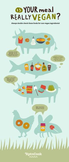 Check your Meal is really Vegan? #Infographics