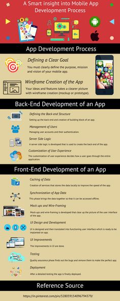 Gain new insight about mobile app development process and get set to start with your dreamy mobile app project Android Game Development, Game Development Company, App Development, Android Developer, Mobile App, Gain, Insight, Projects, Log Projects
