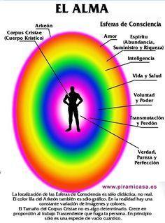 Spiritual Health Important 7 Chakras Meditation, Kundalini Yoga, Chakra Mantra, Chakra Healing, Chakra Chart, Mudras, Yoga Mantras, Removing Negative Energy, Spiritual Health