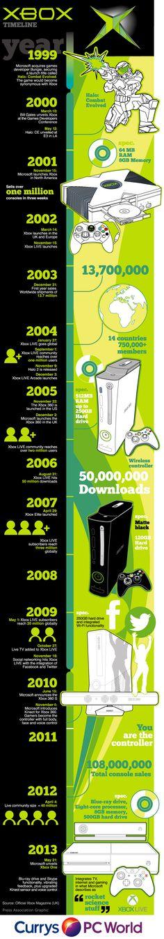 Timeline de xBox #infografia                                                                                                                                                                                 More