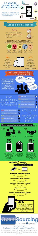 Infographie - La recherche d'emploi sur mobile