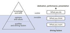 De ijsberg naar het model van David McClelland In het ijsbergmodel van McClelland zitten het zichtbare gedr...