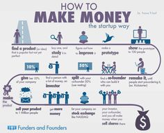 How to Make Money The Startup Way #infographic #Startup #Business