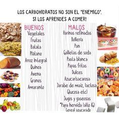 Las Carbohidratos buenos ayudan a sentirte satisfecho y te dan mucha energia. Pero las galletas, refrescos, dulces, azucar, papas fritas, jugos, cereales de caja, galleticas de soda, pan blanco, cualquier cosa con harina refinada...? Estos son los carbohidratos malos, refinados y procesados, tienen muy poco valor nutritivo y sin duda puede hacer que aumentes la grasa porque elevan mucho la insulina. Los carbohidratos buenos, que son de grano entero, 100% naturales, altos en fibra y libres…