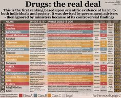 Scientific ranking of harm from drugs