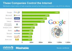 Web sites that dominate the internet