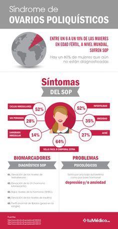 Síndrome de Ovarios Poliquísticos #SOP