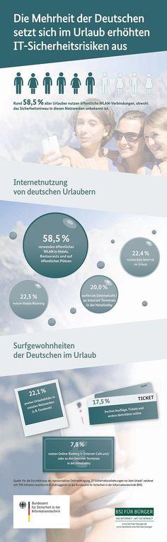Mehrheit der Deutschen setzt sich im Urlaub erhöhten IT-Sicherheitsrisiken aus