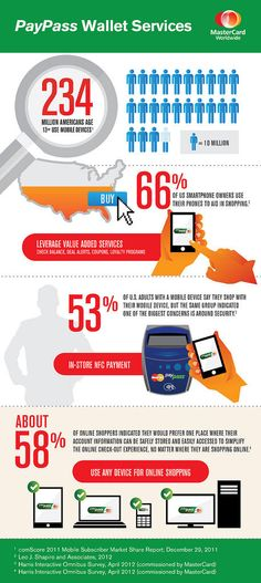 @MasterCard Worldwide PayPass Wallet Services Infographic shows online behaviour of US customers in adopting NFC technologies.
