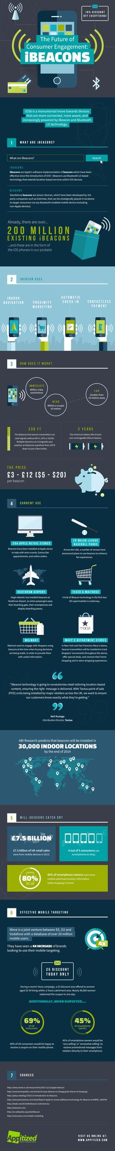 iBeacons: The Future of Consumer Engagement #infographic #Marketing #Technology
