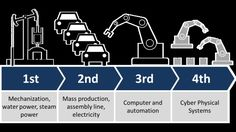 If the vision of Industry 4.0 is to be realized, most enterprise processes must become fully digitized.