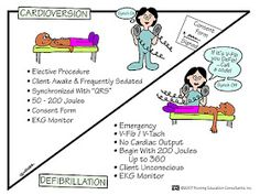 Cardioversion  is synchronized... defibrillation is spontaneous