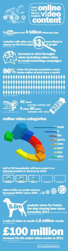 Infographic: Online Video Content 2012