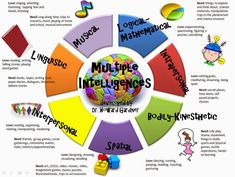 During we looked at learning styles and it was then that I found reference to Gardner's Multiple Intelligences. It seemed that the Solitary Intrapersonal intelligence was my dominant. Learning Style Quiz, Learning Theory, Learning Styles, Learning Psychology, Learning Ability, Music Education, Childhood Education, Gardner Multiple Intelligences, Young Professional