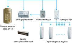 Установка домофона в квартире своими руками: схема и порядок работы