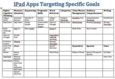 IPAD apps to help target specific skills