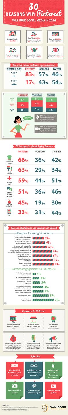 30 Reasons Why Pinterest Will Rule Social Media in 2014