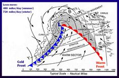 Paddle Smart - Weather Page Weather Science, Weather And Climate, Severe Weather, Earth And Space Science, Science And Nature, Weather Fronts, Weather Lessons, Earth Layers, Physical Geography