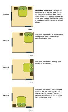 Feng Shui » Bedroom - Bed Placement: