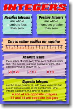Positive & Negative Integers - Math Poster