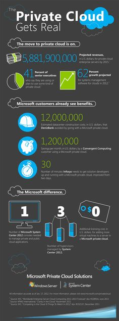 The Move to Private Cloud [Infographic]