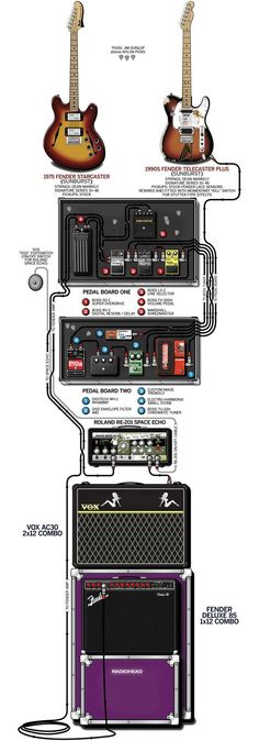 Setup de guitarra de Jonny Greenwood do Radiohead.: