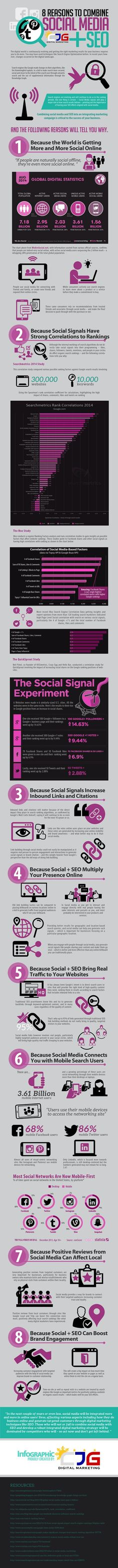 8 Reasons to Combine Social Media and SEO [INFOGRAPHIC] - AllTwitter.