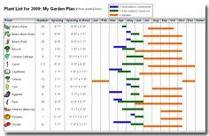 Vegetable Garden Layout   Garden Planner software for Garden Companies   GrowingInteractive.com