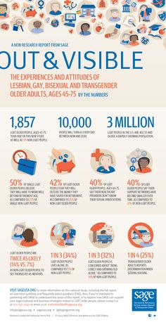 Family & Relationships: Out and Visible: The Experiences and Attitudes of LGBT Older Adults (Infographic)   Get Old