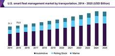 Smart Fleet Management Market Size Is Set To Reach Around USD 565.1 Billion By 2025: Grand View Research, Inc.