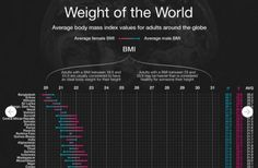 Weight of the World: Do I look fat in this infographic?